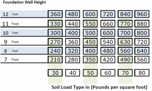 Foundation weight chart