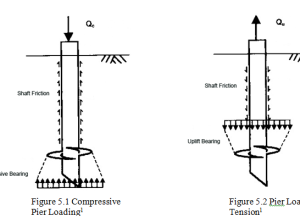 Bearing and Uplift Capacity